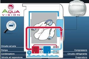 Hoover: Dynamic Aquavision, schema