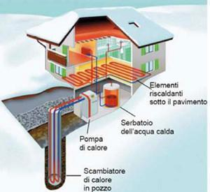 Lo sfruttamento del calore terrestre: un esempio di impianto per  uso residenziale