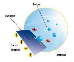 Fotovoltaico e incentivi: effetto fotoelettrico