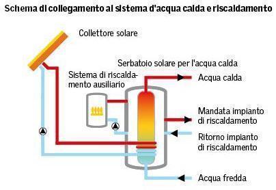 Schema di collegamento al sistema d'acqua calda e riscaldamento