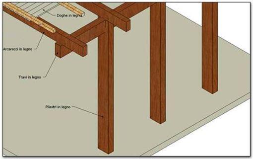 Costruire un soppalco in legno: componenti verticali