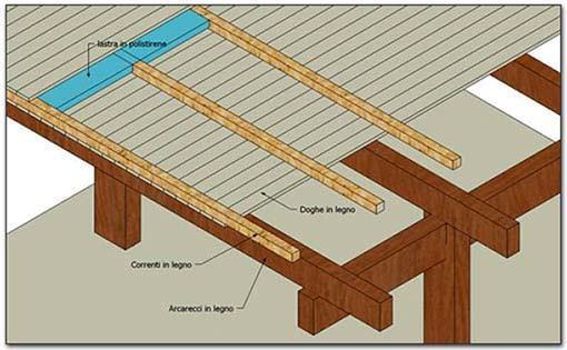 Realizzare un soppalco in legno: componenti orizzontali