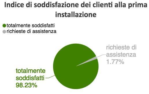 Grafico operazione trasparenza