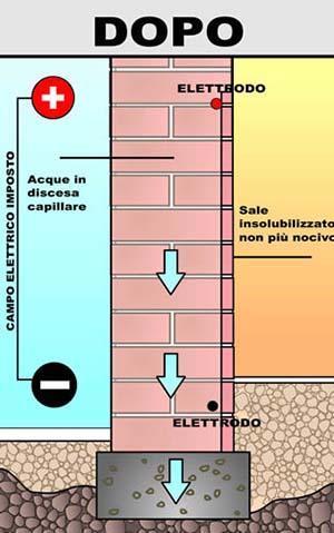 Metodo elettroosmotico