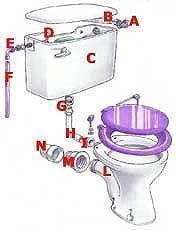 Schema impianto WC