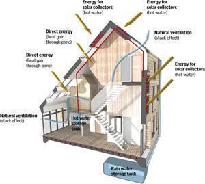 CarbonLight Home sistema impianti e fonti energetiche