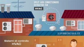 HVAC, controllo anche wifi sugli impianti di climatizzazione
