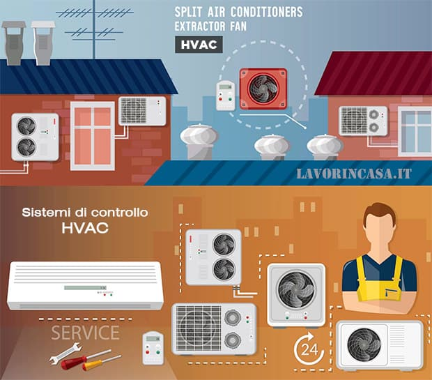 Sistema di controllo HVAC