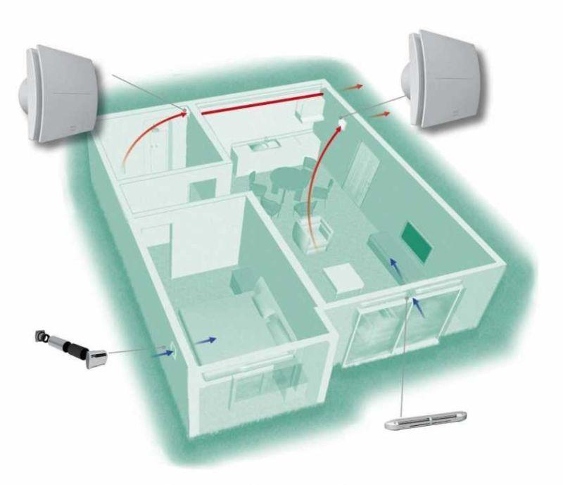 Ventilazione meccanica controllata in casa