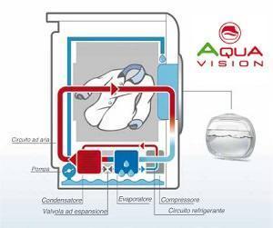 Hoover: tecnologia Aquavision