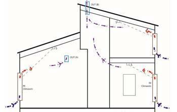 Lo schema di controllo della ventilazione