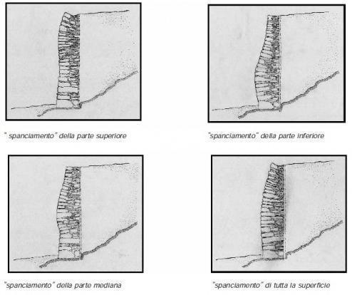 spanciamento muro a secco(da presentazione lezione muri e fondazioni)