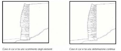 deformazione muro a secco(da presentazione lezione muri e fondazioni)