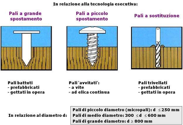 Pali di fondazione (lezione fondazioni - Prof. Silvestri)
