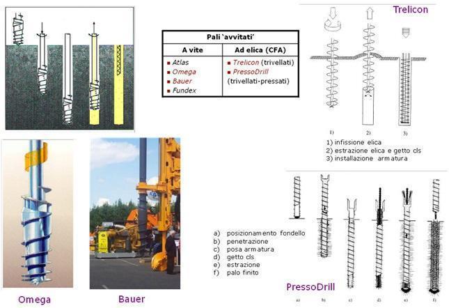 pali di fondazione a piccolo spostamento (lezione fondazioni - Prof. Silvestri)