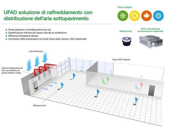 Impianto di condizionamento sottopavimento galleggiante di Schneider Electric