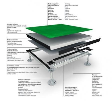 Stratigrafia pavimento galleggiante di  Schneider-Electric