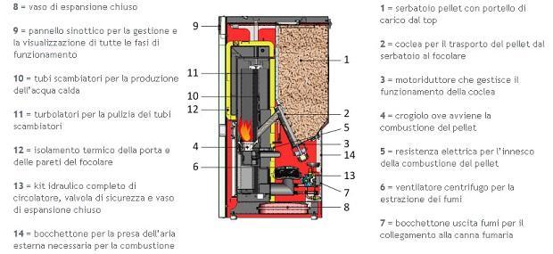 Funzionamento di una caldaia a pellet di Edilkamin