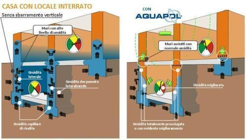 Aquapol - Istallazione disposito di risanamento da umidità