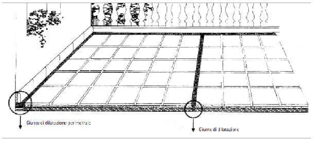 giunti pavimento antigelo ( di Rosa Gres)