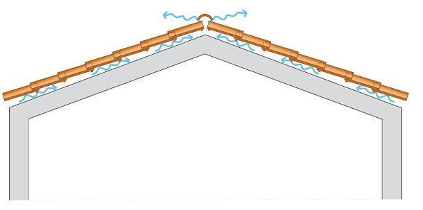 microventilazione del tetto di ANDIL
