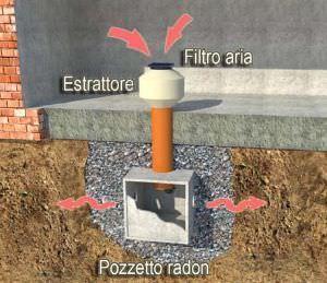 eliminazione radon con pressurizzazione suolo