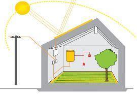 Riscaldamento elettrico sottopavimento for Tipi di riscaldamento
