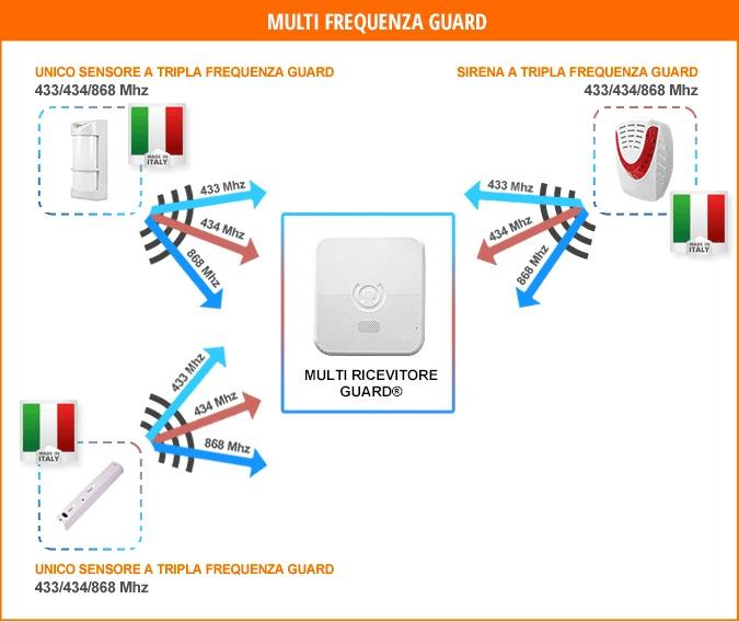 Tripla frequenza antifurto wireless Antifurto casa wireless di Antifurto365