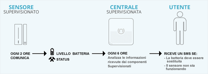 Supervisiona antifurto wireless Antifurto casa wireless di Antifurto365