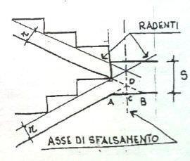 sfalsamento assente (di Appunti di Architettura Tecnica di De Sivo, Irace)