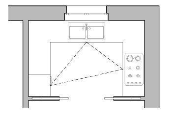 lavello regola del triangolo