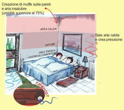Come deumidificare la casa: Fanghost