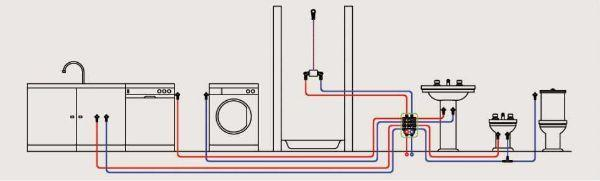 Impianto idrico a collettori - Misure impianto idraulico bagno ...