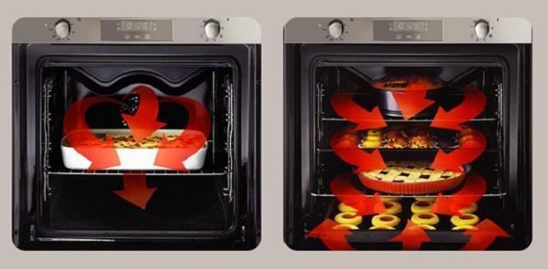 Elettrodomestici da incasso efficienti: Candy maxiforno