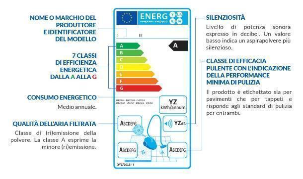 La nuova energy label del settore aspirapolvere