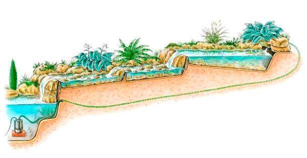Tecnica di costruzione salti d'acqua