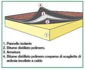 Isolante termico accoppiato a membrana impermeabilizzante Isobase Tegola di Index