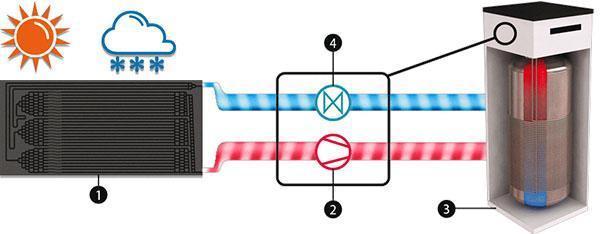Schema di funzionamento di un impianto a pannelli solari termodinamici. Dal sito dell'Azienda GC5 Technologies.