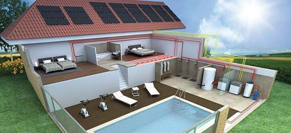 Le utenze di un impianto solare termodinamico: riscaldamento di ambienti e piscine domestiche, e produzione di acqua calda sanitaria.