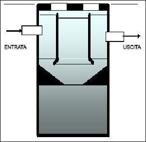 Funzionamento di un chiarificatore, dal sito dell'Azienda Costruzioni Virago.