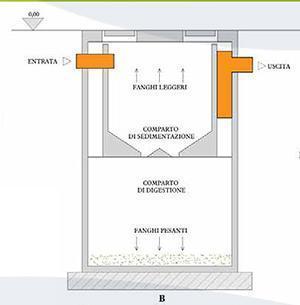 Funzionamento di una fossa Imhoff, dal sito dell'Azienda Edil Cementi De Angelis.