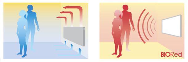 Riscaldamento pannelli a raggi infrarossi di Biored