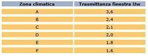 Documento di Prestazione Infissi: schema, Mazzini Serramenti