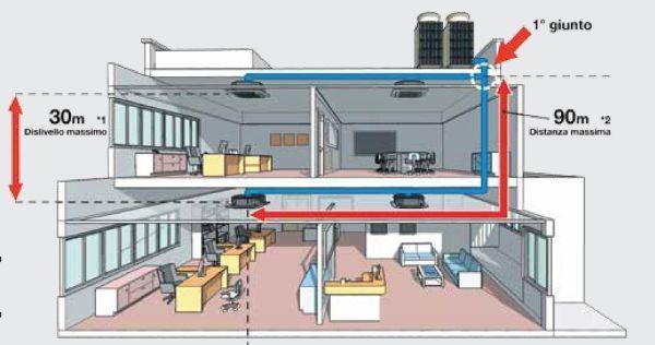 Impianto canalizzato di Mitsubishi Electric