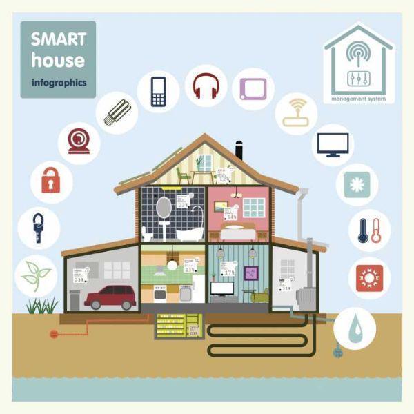 Impianto domotico wireless - Impianto tv casa ...