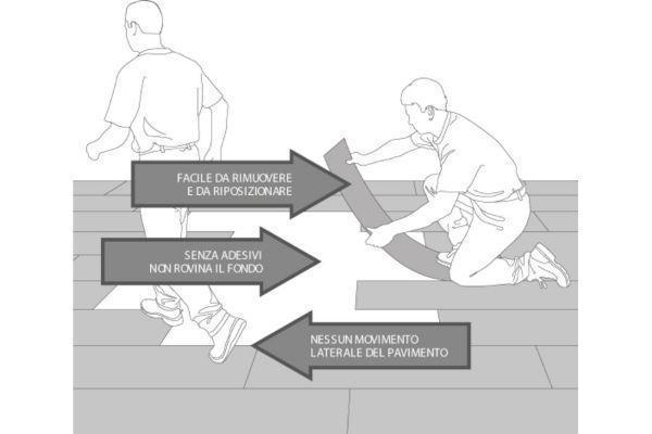 Pavimenti resilienti di Area Pavimenti: illustrazione grafica