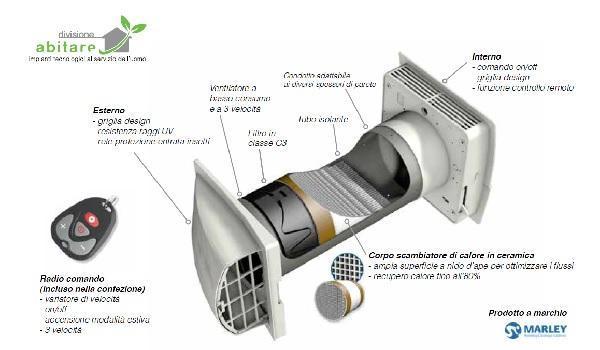 Ventilatori con scambiatore di calore per eliminare la muffa - Ricircolo aria casa ...