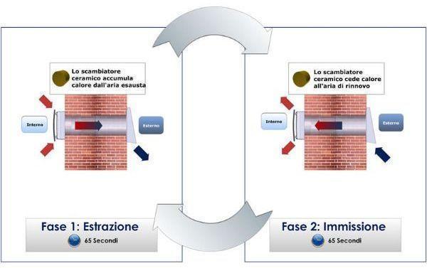Schema di funzionamento del ventilatore per ridurre il problema della muffa di IC Ideal Clima System