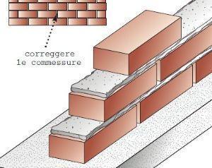 Correggere le commessure per un muro in giardino