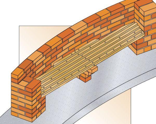 Costruzione in muratura di panchina curva
